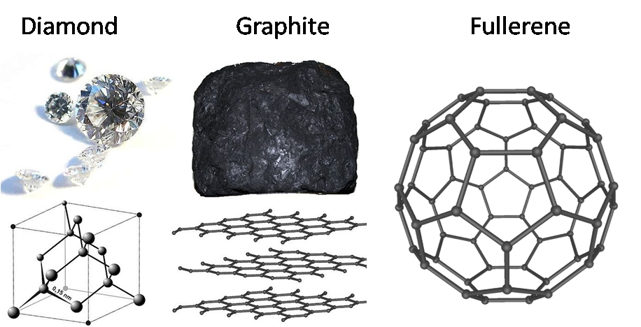 Allotropes of Carbon