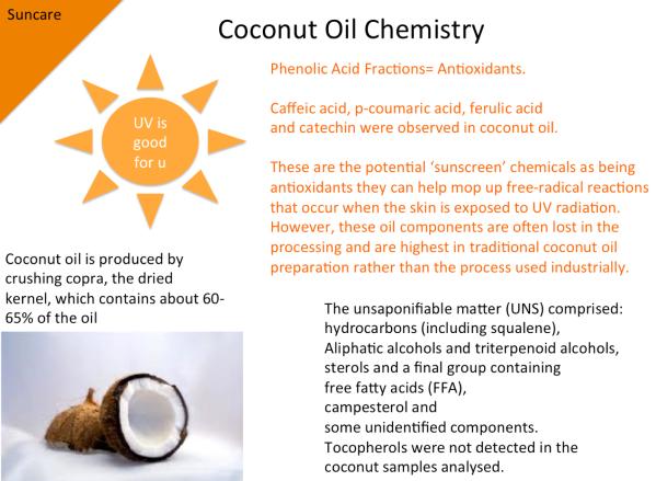 coconut oil chemistry slide
