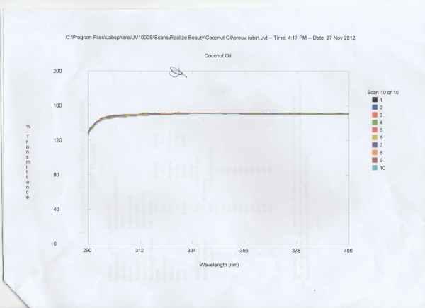 coconut oil transmittance