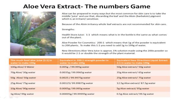 Aloe vera numbers game