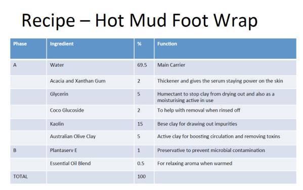 Hot Mud Mask