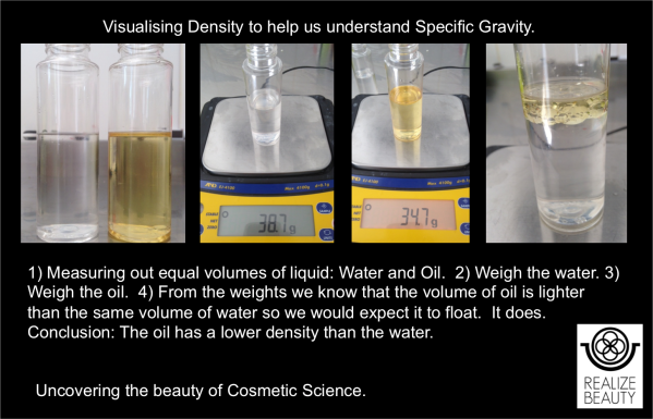 Specific Gravity Image