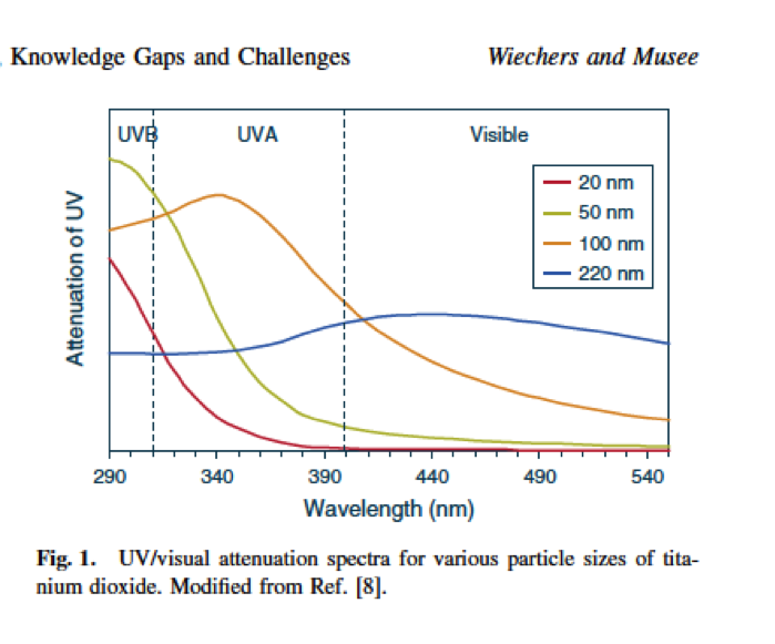 When making sunscreens particle size matters realize beauty particle size and attenuation ccuart Gallery