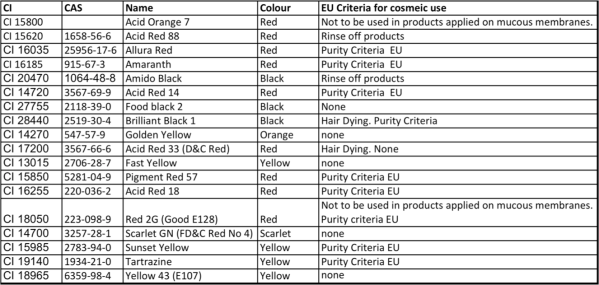 Cosmetic Azo Dyes
