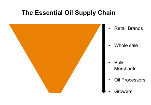 A rough guide to the essential oil supply chain