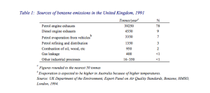 Sources of benzene emissions