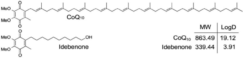 Coq10 cosmetic penetration more