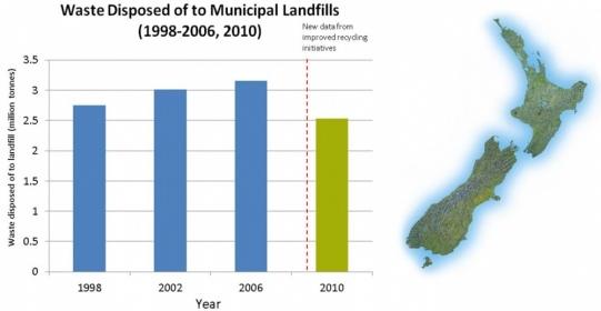 New Zealand landfil